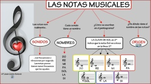 Mapa conceptual les notes musicals