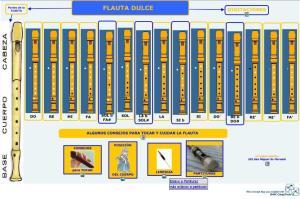 Mapa conceptual digitacions flauta