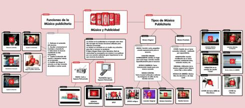 Mapa audiovisual música i publicitat
