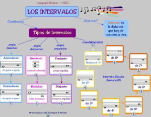 intervals-mapa