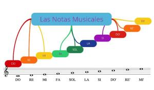 Les notes musicals